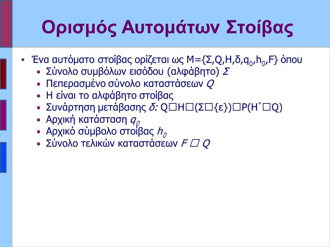 Ορισμός Αυτομάτων Στοίβας ▪Ένα αυτόματο στοίβας ορίζεται ως Μ={Σ,Q,H,δ,q 0,h 0,F} όπου Σύνολο συμβόλων εισόδου (αλφάβητο) Σ Πεπερασμένο σύνολο καταστάσεων Q Η είναι το αλφάβητο στοίβας Συνάρτηση μετάβασης δ: Q  H  (Σ  {ε})  P(H *  Q) Αρχική κατάσταση q 0 Αρχικό σύμβολο στοίβας h 0 Σύνολο τελικών καταστάσεων F  Q