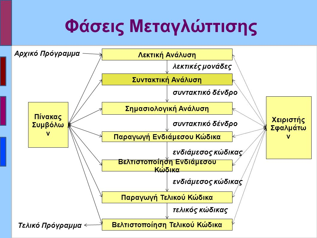 Συντακτική Ανάλυση (Syntax Analysis or Parsing) ▪Έλεγχος αν το πρόγραμμα έχει την ορθή σύνταξη σύμφωνα με τις προδιαγραφές της γλώσσας.