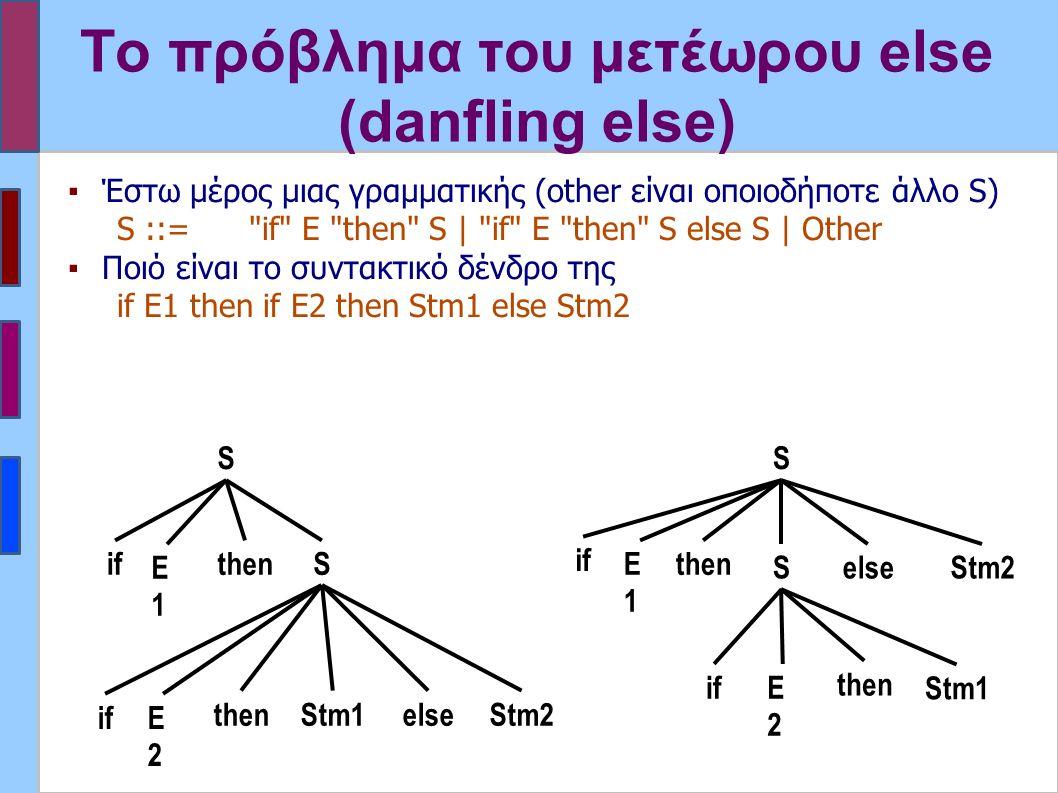 Το πρόβλημα του μετέωρου else (danfling else) ▪Έστω μέρος μιας γραμματικής (οther είναι οποιοδήποτε άλλο S) S ::= if E then S | if E then S else S | Other ▪Ποιό είναι το συντακτικό δένδρο της if E1 then if E2 then Stm1 else Stm2 if Stm1 S E1E1 S elsethen ifE2E2 Stm2 then if Stm1 S E1E1 Selse then ifE2E2 Stm2 then