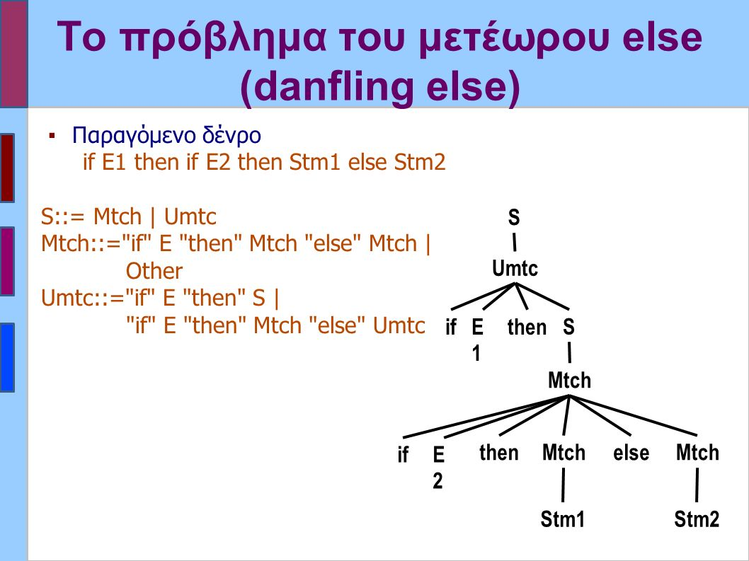Το πρόβλημα του μετέωρου else (danfling else) ▪Παραγόμενο δένρο if E1 then if E2 then Stm1 else Stm2 S::= Mtch | Umtc Mtch::= if E then Mtch else Mtch | Other Umtc::= if E then S | if E then Mtch else Umtc if Mtch Umtc E1E1 Mtch elsethen ifE2E2 Mtch then Stm1Stm2 S S