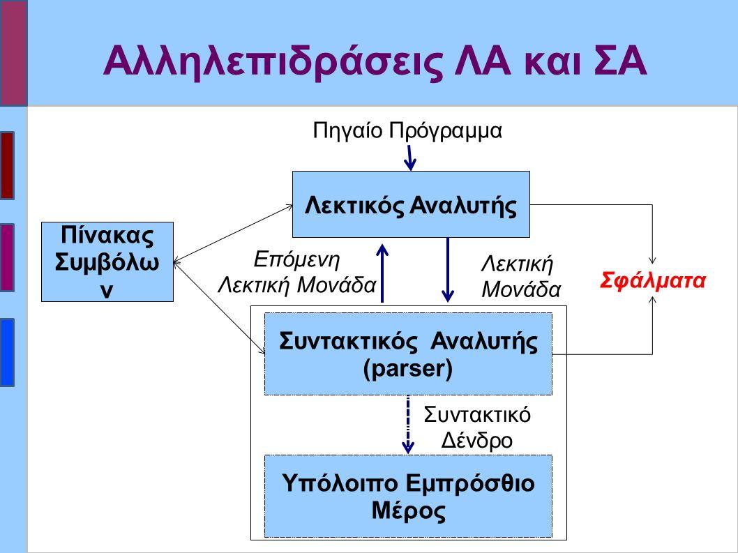 Μέθοδος Πανικού σε LL(1) ΣΑ (ii) Μπορούν να προστεθούν σύμβολα από το FIRST(A) στο και αν βρεθεί κάποιο από αυτά στη συμβολοσειρά εισόδου να συνεχιστεί η αναγνώριση του Α.