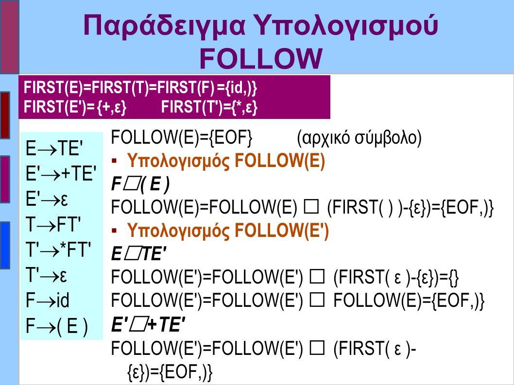 Παράδειγμα Υπολογισμού FOLLOW FOLLOW(E)={EOF} (αρχικό σύμβολο) ▪ Υπολογισμός FOLLOW(E) F  ( E ) FOLLOW(E)=FOLLOW(E)  (FIRST( ) )-{ε})={EOF,)} ▪ Υπολογισμός FOLLOW(E ) Ε  ΤΕ FOLLOW(E )=FOLLOW(E )  (FIRST( ε )-{ε})={} FOLLOW(E )=FOLLOW(E )  FOLLOW(E)={EOF,)} Ε  +ΤΕ FOLLOW(E )=FOLLOW(E )  (FIRST( ε )- {ε})={EOF,)} FOLLOW(E )=FOLLOW(E )  FOLLOW(E )={EOF,)} Ε  ΤΕ Ε  +ΤΕ Ε  ε Τ  FT T  *FΤ T  ε F  id F  ( E ) FIRST(E)=FIRST(T)=FIRST(F) ={id,)} FIRST(E )= {+,ε} FIRST(T )={*,ε}