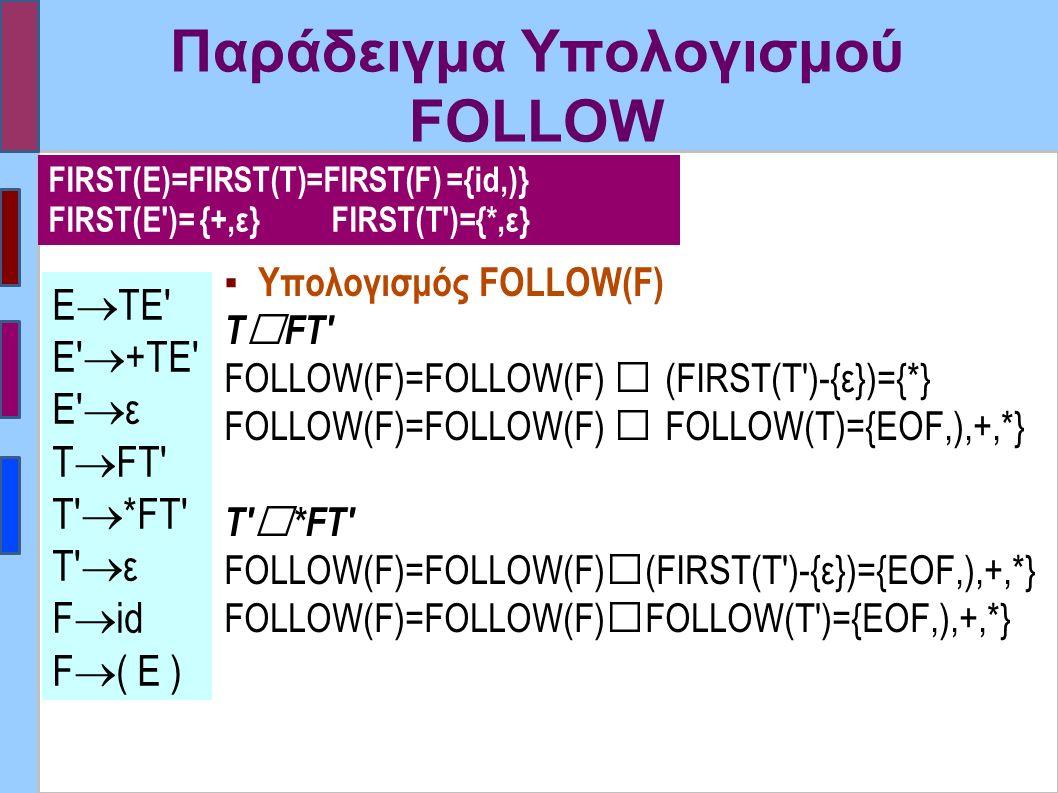 Παράδειγμα Υπολογισμού FOLLOW ▪ Υπολογισμός FOLLOW(F) Τ  FT FOLLOW(F)=FOLLOW(F)  (FIRST(T )-{ε})={*} FOLLOW(F)=FOLLOW(F)  FOLLOW(T)={EOF,),+,*} T  *FΤ FOLLOW(F)=FOLLOW(F)  (FIRST(Τ )-{ε})={EOF,),+,*} FOLLOW(F)=FOLLOW(F)  FOLLOW(T )={EOF,),+,*} Ε  ΤΕ Ε  +ΤΕ Ε  ε Τ  FT T  *FΤ T  ε F  id F  ( E ) FIRST(E)=FIRST(T)=FIRST(F) ={id,)} FIRST(E )= {+,ε} FIRST(T )={*,ε}