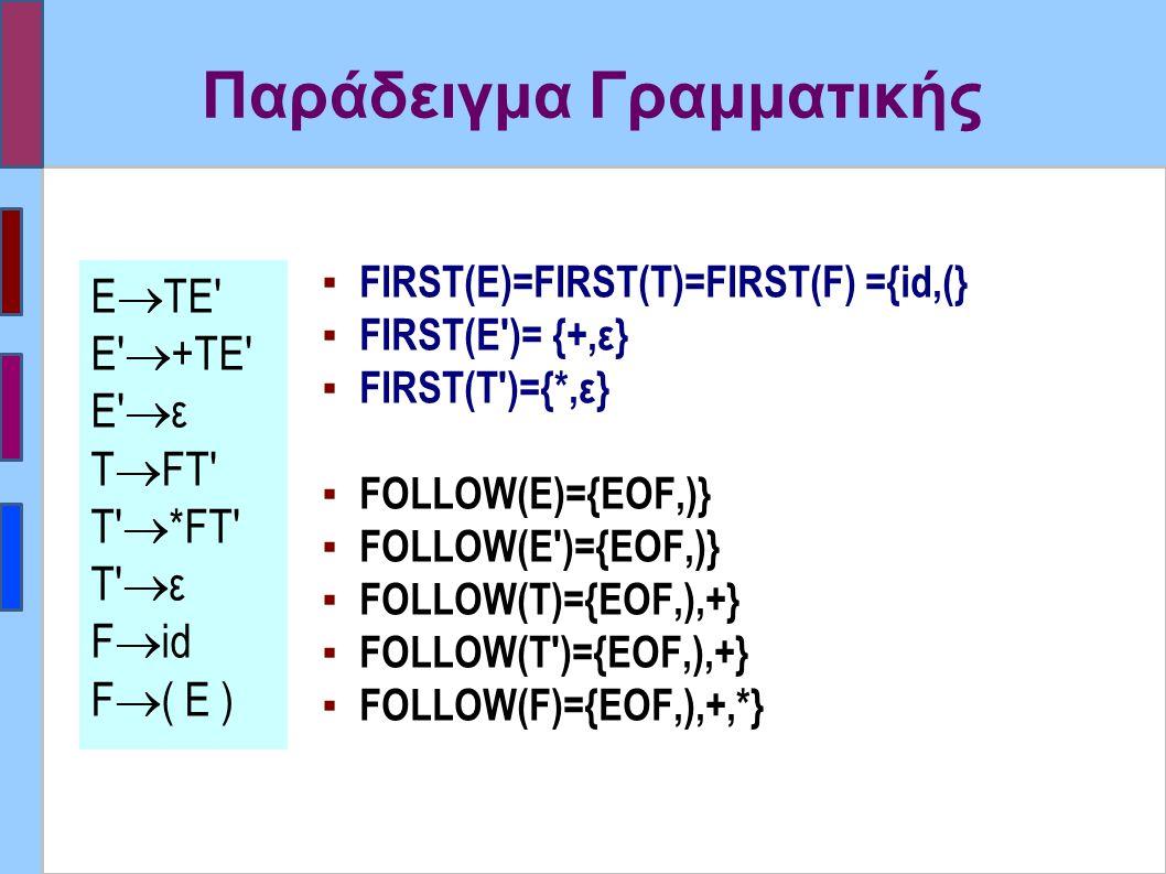 Παράδειγμα Γραμματικής ▪ FIRST(E)=FIRST(T)=FIRST(F) ={id,(} ▪ FIRST(E )= {+,ε} ▪ FIRST(T )={*,ε} ▪ FOLLOW(E)={EOF,)} ▪ FOLLOW(E )={EOF,)} ▪ FOLLOW(T)={EOF,),+} ▪ FOLLOW(T )={EOF,),+} ▪ FOLLOW(F)={EOF,),+,*} Ε  ΤΕ Ε  +ΤΕ Ε  ε Τ  FT T  *FΤ T  ε F  id F  ( E )
