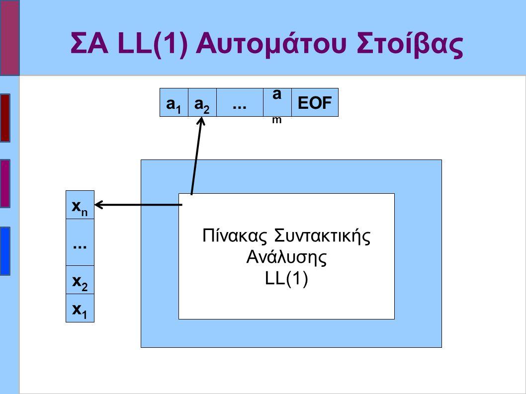 ΣΑ LL(1) Αυτομάτου Στοίβας xnxn... x2x2 x1x1 a1a1 a2a2 amam EOF...