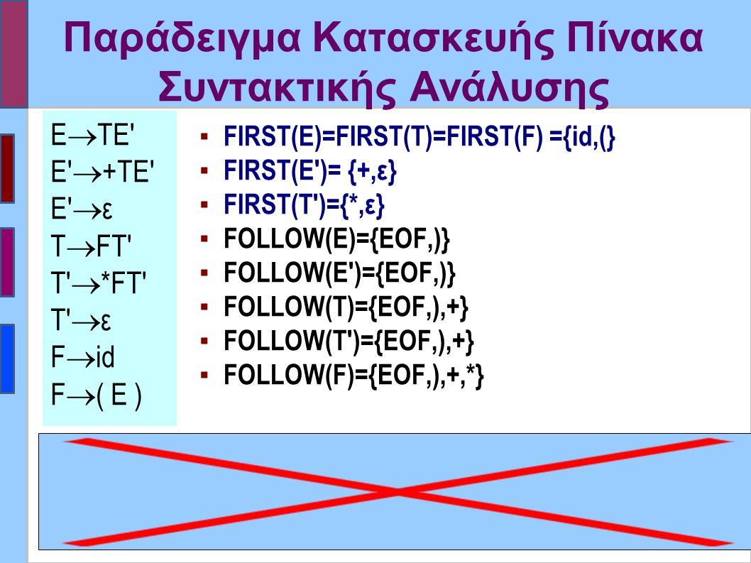 Παράδειγμα Κατασκευής Πίνακα Συντακτικής Ανάλυσης ▪ FIRST(E)=FIRST(T)=FIRST(F) ={id,(} ▪ FIRST(E )= {+,ε} ▪ FIRST(T )={*,ε} ▪ FOLLOW(E)={EOF,)} ▪ FOLLOW(E )={EOF,)} ▪ FOLLOW(T)={EOF,),+} ▪ FOLLOW(T )={EOF,),+} ▪ FOLLOW(F)={EOF,),+,*} Ε  ΤΕ Ε  +ΤE Ε  ε Τ  FT T  *FT T  ε F  id F  ( E )