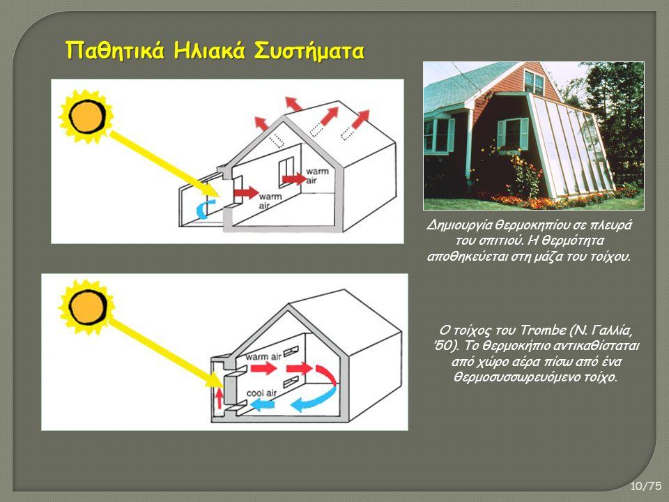 10/75 Δημιουργία θερμοκηπίου σε πλευρά του σπιτιού. Η θερμότητα αποθηκεύεται στη μάζα του τοίχου. Ο τοίχος του Trombe (Ν. Γαλλία, '50). Το θερμοκήπιο