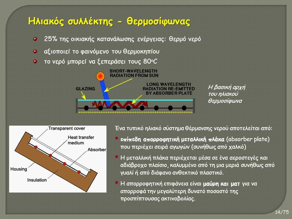 14/75 Ηλιακός συλλέκτης - θερμοσίφωνας 25% της οικιακής κατανάλωσης ενέργειας: θερμό νερό αξιοποιεί το φαινόμενο του θερμοκηπίου το νερό μπορεί να ξεπ