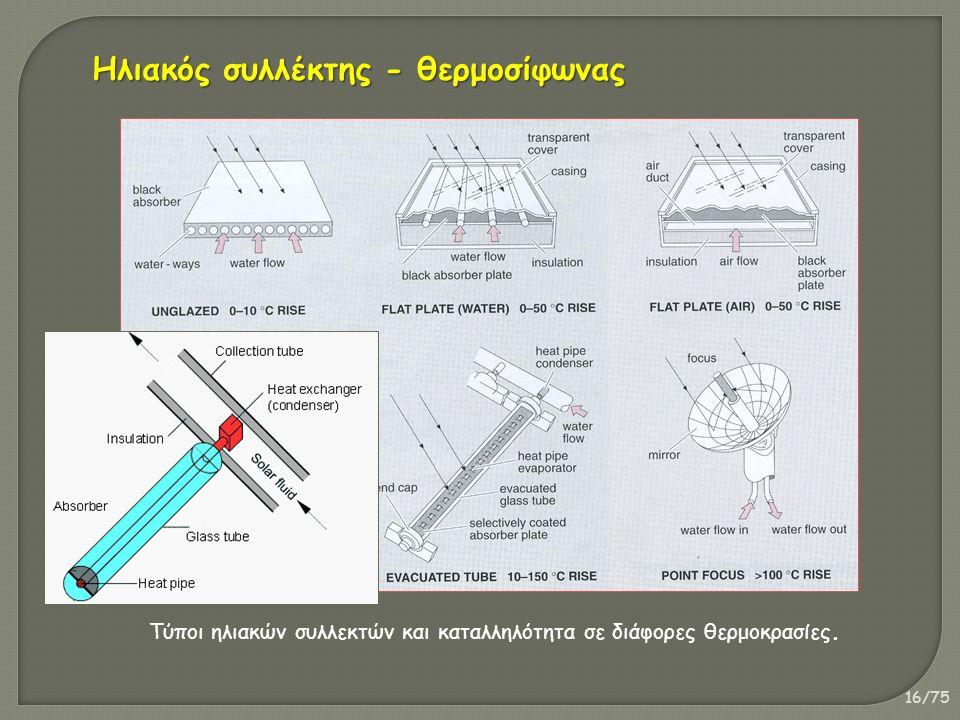 16/75 Τύποι ηλιακών συλλεκτών και καταλληλότητα σε διάφορες θερμοκρασίες.