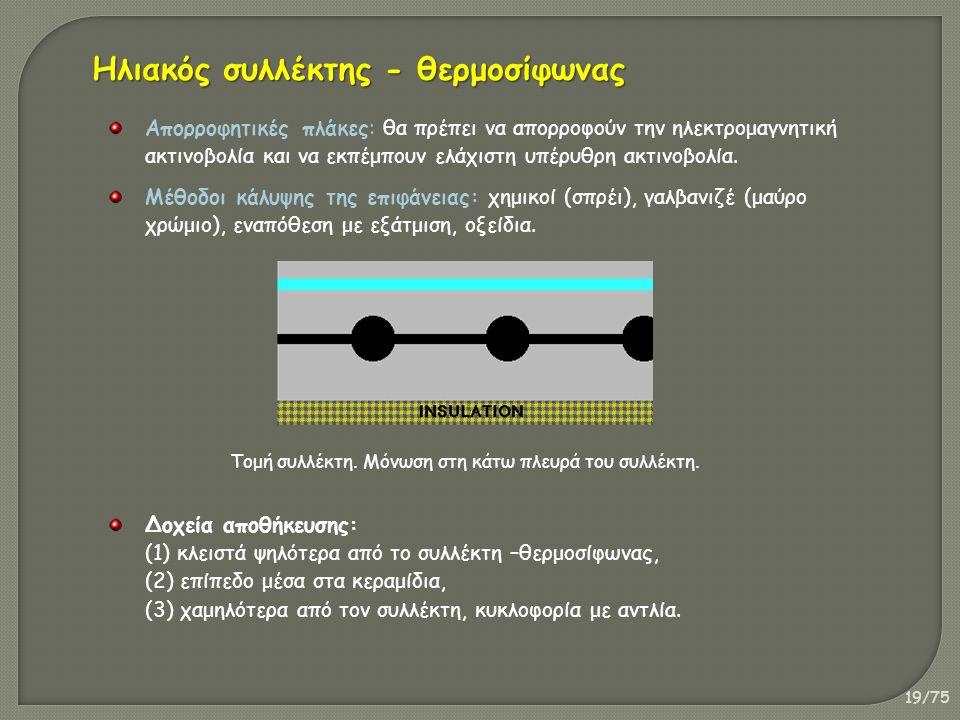 19/75 Απορροφητικές πλάκες: θα πρέπει να απορροφούν την ηλεκτρομαγνητική ακτινοβολία και να εκπέμπουν ελάχιστη υπέρυθρη ακτινοβολία.