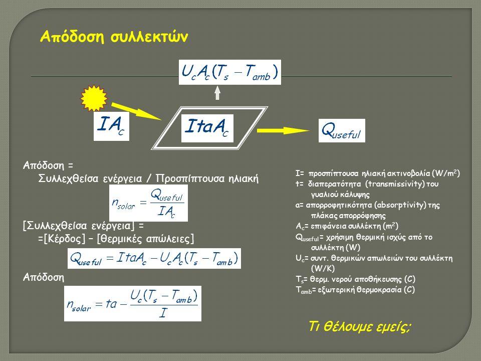 Απόδοση = Συλλεχθείσα ενέργεια / Προσπίπτουσα ηλιακή [Συλλεχθείσα ενέργεια] = =[Κέρδος] – [θερμικές απώλειες] Απόδοση I= προσπίπτουσα ηλιακή ακτινοβολία (W/m 2 ) t= διαπερατότητα (transmissivity) του γυαλιού κάλυψης a= απορροφητικότητα (absorptivity) της πλάκας απορρόφησης A c = επιφάνεια συλλέκτη (m 2 ) Q useful = χρήσιμη θερμική ισχύς από το συλλέκτη (W) U c = συντ.