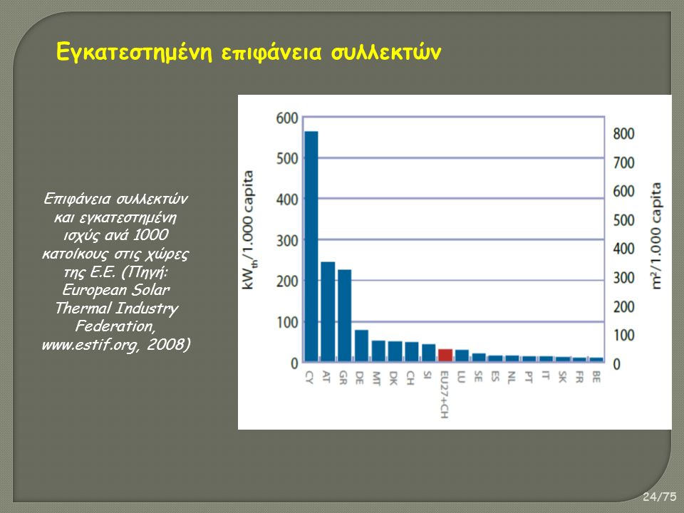 24/75 Εγκατεστημένη επιφάνεια συλλεκτών Επιφάνεια συλλεκτών και εγκατεστημένη ισχύς ανά 1000 κατοίκους στις χώρες της Ε.Ε. (Πηγή: European Solar Therm
