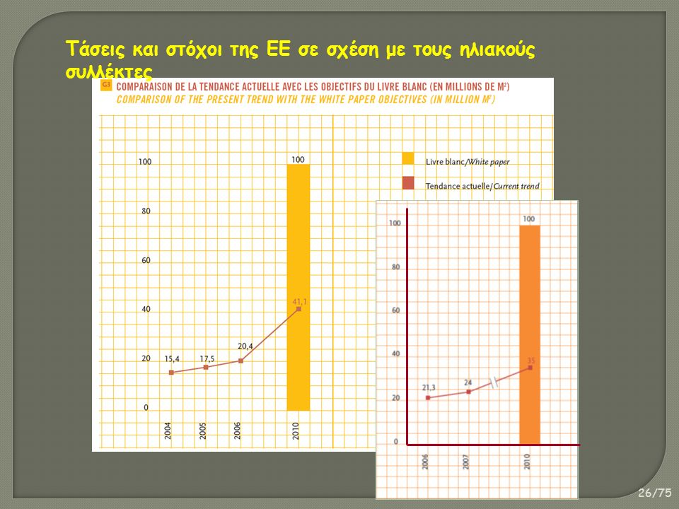 26/75 Τάσεις και στόχοι της ΕΕ σε σχέση με τους ηλιακούς συλλέκτες