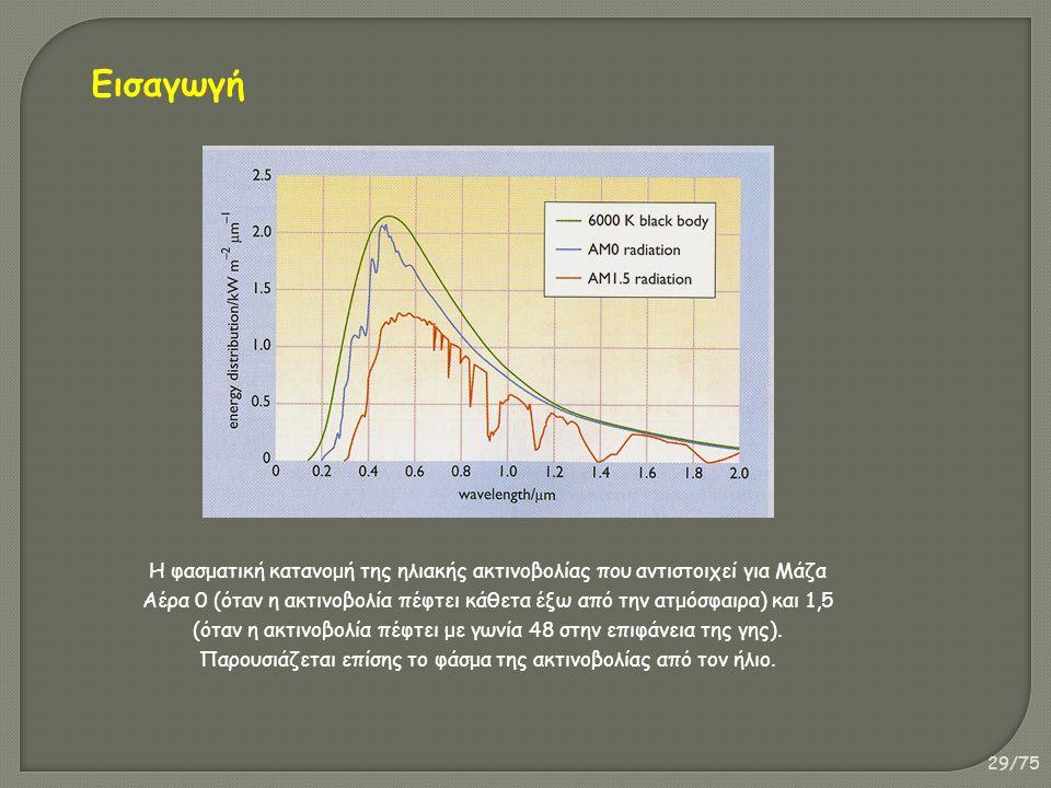 29/75 H φασματική κατανομή της ηλιακής ακτινοβολίας που αντιστοιχεί για Μάζα Αέρα 0 (όταν η ακτινοβολία πέφτει κάθετα έξω από την ατμόσφαιρα) και 1,5