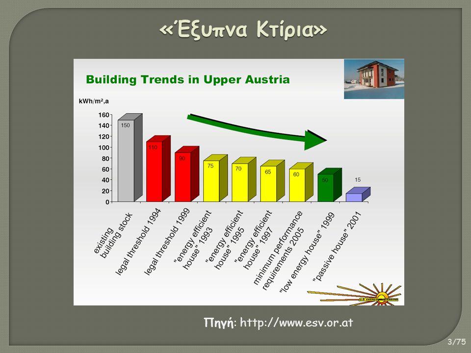 3/75 «Έξυπνα Κτίρια» Πηγή: http://www.esv.or.at