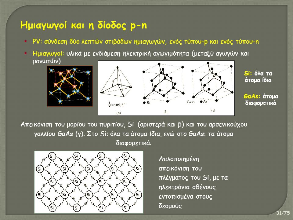 31/75 Ημιαγωγοί και η δίοδος p-n  PV: σύνδεση δύο λεπτών στιβάδων ημιαγωγών, ενός τύπου-p και ενός τύπου-n  Ημιαγωγοί: υλικά με ενδιάμεση ηλεκτρική αγωγιμότητα (μεταξύ αγωγών και μονωτών) Απεικόνιση του μορίου του πυριτίου, Si (αριστερά και β) και του αρσενικούχου γαλλίου GaAs (γ).