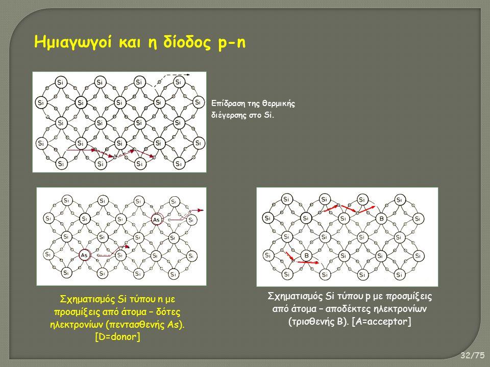 32/75 Επίδραση της θερμικής διέγερσης στο Si. Σχηματισμός Si τύπου n με προσμίξεις από άτομα – δότες ηλεκτρονίων (πεντασθενής As). [D=donor] Σχηματισμ