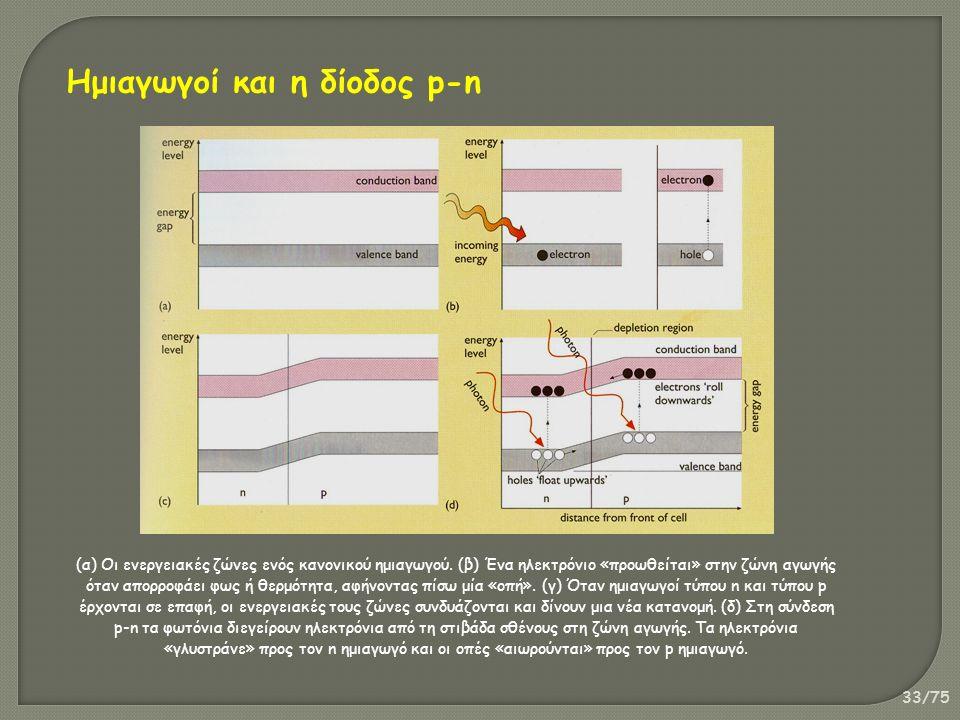 33/75 (α) Οι ενεργειακές ζώνες ενός κανονικού ημιαγωγού. (β) Ένα ηλεκτρόνιο «προωθείται» στην ζώνη αγωγής όταν απορροφάει φως ή θερμότητα, αφήνοντας π