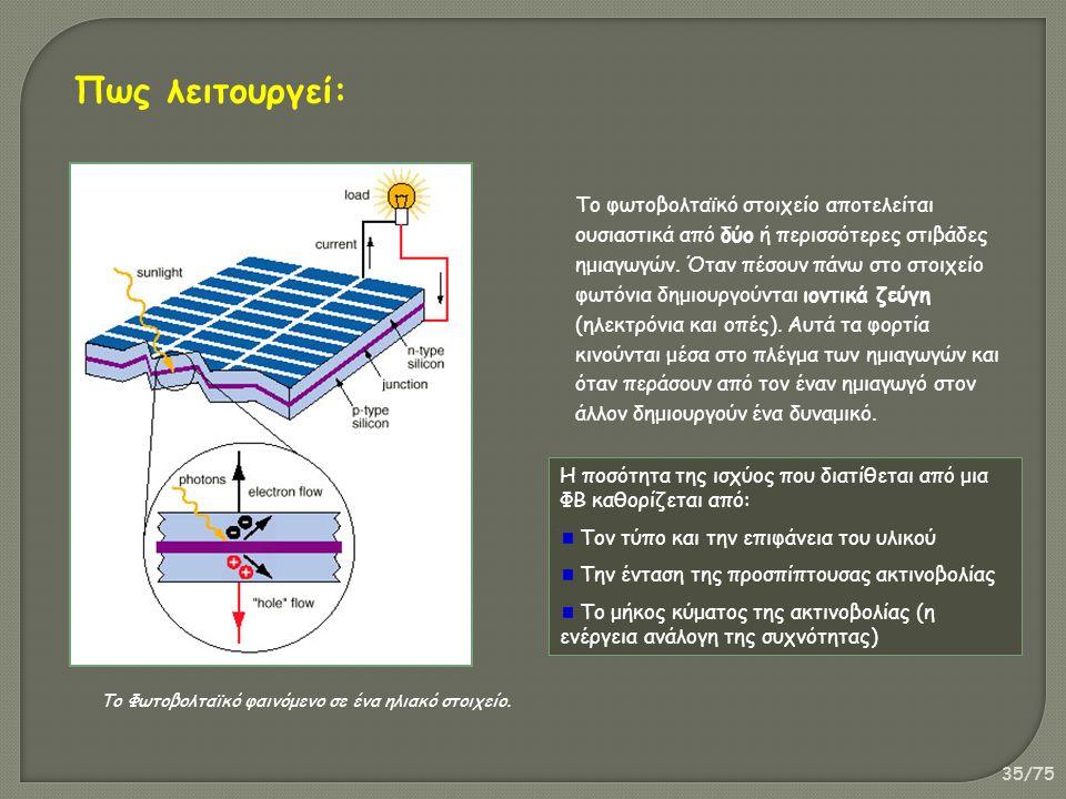 35/75 Το Φωτοβολταϊκό φαινόμενο σε ένα ηλιακό στοιχείο. Το φωτοβολταϊκό στοιχείο αποτελείται ουσιαστικά από δύο ή περισσότερες στιβάδες ημιαγωγών. Ότα