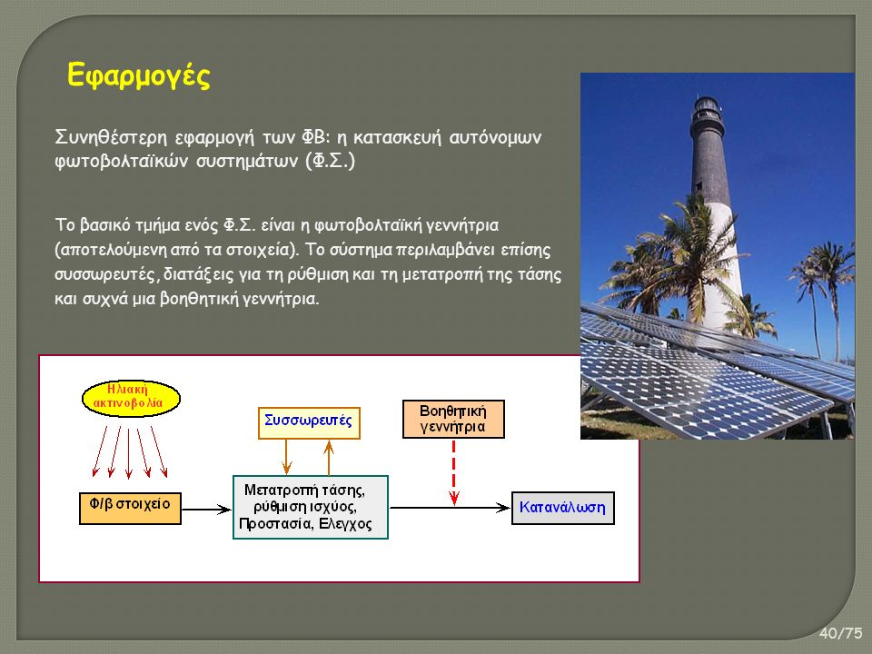 40/75 Συνηθέστερη εφαρμογή των ΦΒ: η κατασκευή αυτόνομων φωτοβολταϊκών συστημάτων (Φ.Σ.) Το βασικό τμήμα ενός Φ.Σ. είναι η φωτοβολταϊκή γεννήτρια (απο