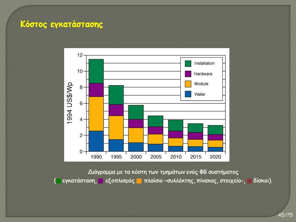 45/75 Διάγραμμα με τα κόστη των τμημάτων ενός ΦΒ συστήματος (  εγκατάσταση,  εξοπλισμός,  πλαίσιο –συλλέκτης, πίνακας, στοιχείο-,  δίσκοι). Κόστος