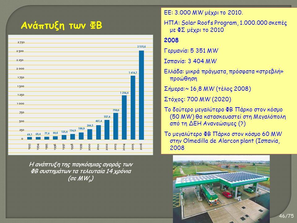 46/75 ΕΕ: 3.000 MW μέχρι το 2010. ΗΠΑ: Solar Roofs Program, 1.000.000 σκεπές με ΦΣ μέχρι το 2010 2008 Γερμανία: 5 351 MW Ισπανία: 3 404 MW Ελλάδα: μικ