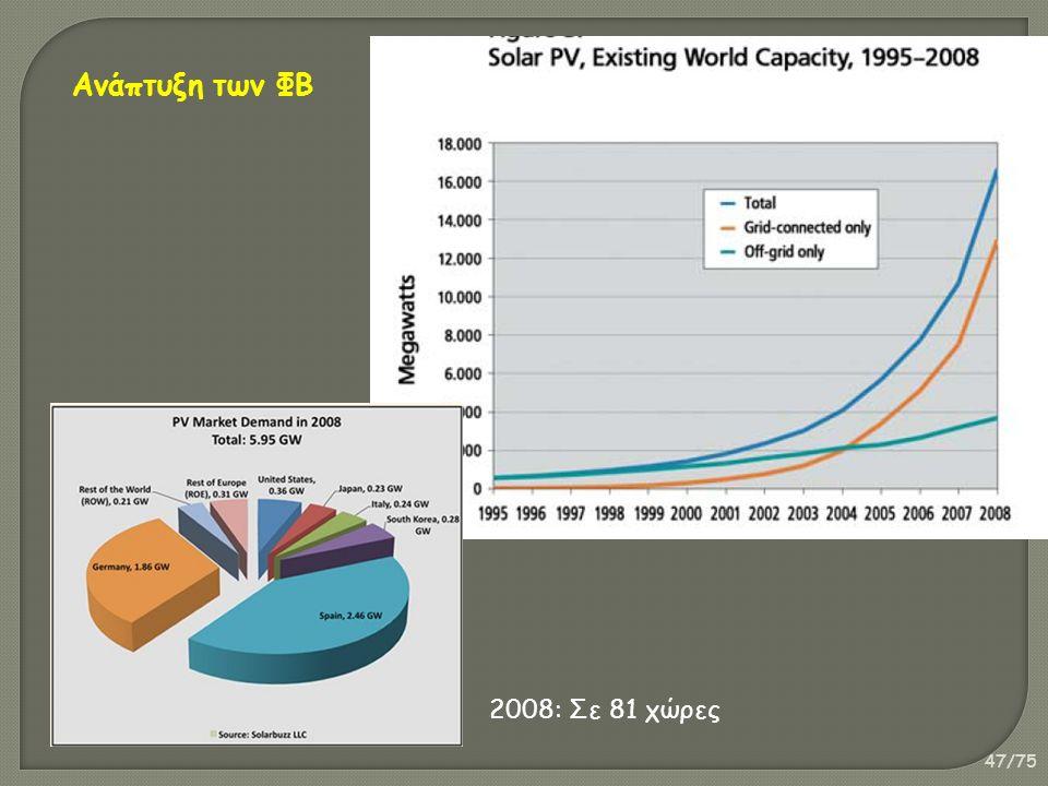 47/75 Ανάπτυξη των ΦΒ 2008: Σε 81 χώρες