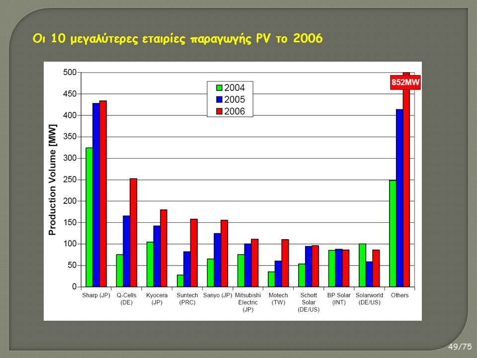 49/75 Οι 10 μεγαλύτερες εταιρίες παραγωγής PV το 2006