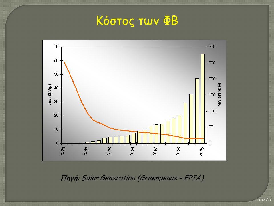 55/75 Πηγή: Solar Generation (Greenpeace – EPIA) Κόστος των ΦΒ