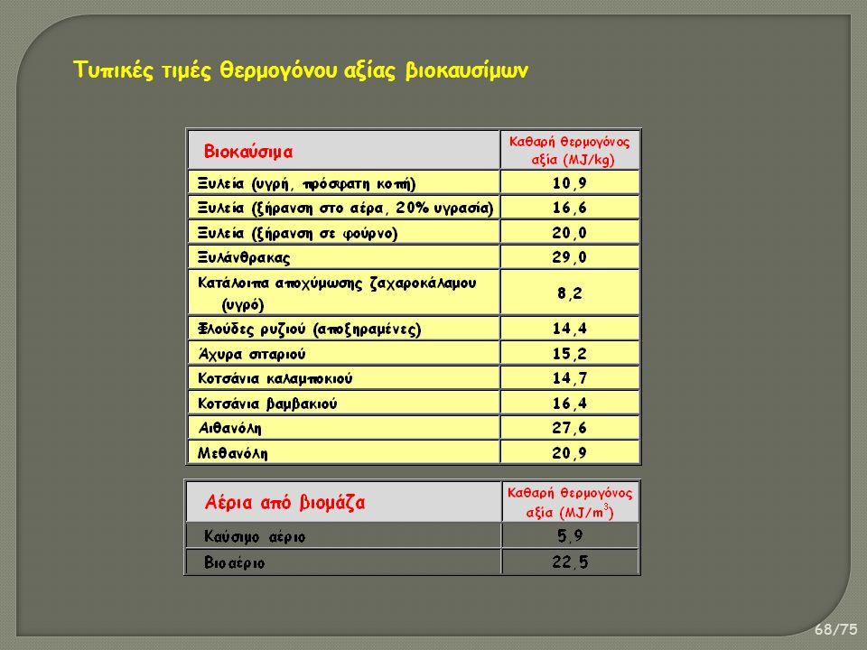 68/75 Τυπικές τιμές θερμογόνου αξίας βιοκαυσίμων