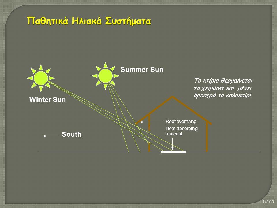 29/75 H φασματική κατανομή της ηλιακής ακτινοβολίας που αντιστοιχεί για Μάζα Αέρα 0 (όταν η ακτινοβολία πέφτει κάθετα έξω από την ατμόσφαιρα) και 1,5 (όταν η ακτινοβολία πέφτει με γωνία 48 στην επιφάνεια της γης).