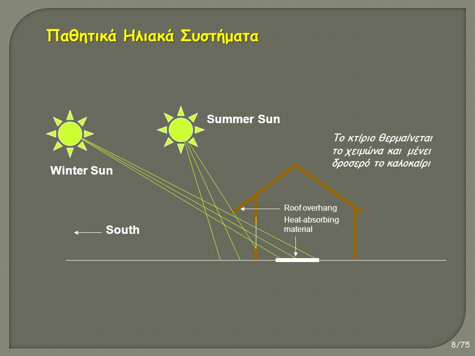 8/75 Summer Sun Winter Sun South Heat-absorbing material Το κτίριο θερμαίνεται το χειμώνα και μένει δροσερό το καλοκαίρι Roof overhang Παθητικά Ηλιακά