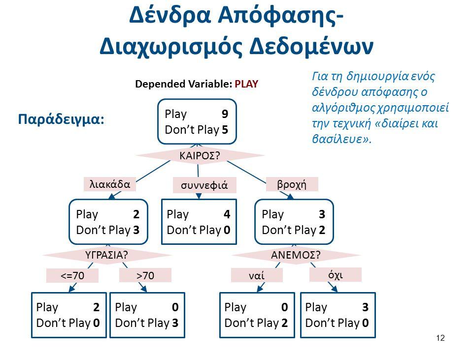 Δένδρα Απόφασης- Διαχωρισμός Δεδομένων Παράδειγμα: 12 Play 9 Don't Play 5 Play 2 Don't Play 3 Play 3 Don't Play 2 Play 4 Don't Play 0 Play 2 Don't Play 0 Play 0 Don't Play 3 Play 3 Don't Play 0 Play 0 Don't Play 2 ΚΑΙΡΟΣ.
