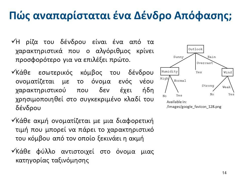 Πώς αναπαρίσταται ένα Δένδρο Απόφασης; 14 Available in: /images/google_favicon_128.png Η ρίζα του δένδρου είναι ένα από τα χαρακτηριστικά που ο αλγόριθμος κρίνει προσφορότερο για να επιλέξει πρώτο.
