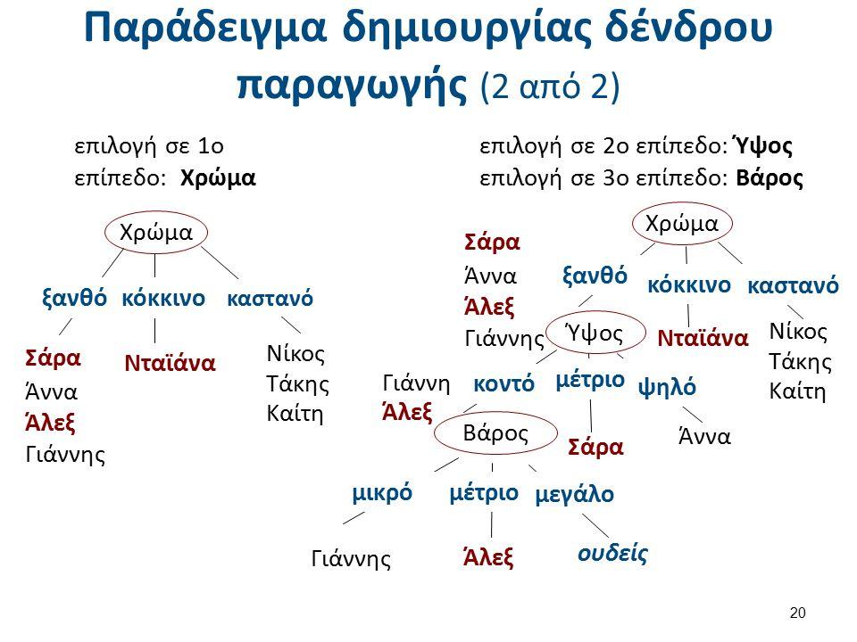 Παράδειγμα δημιουργίας δένδρου παραγωγής (2 από 2) επιλογή σε 1ο επίπεδο: Χρώμα 20 Χρώμα ξανθόκόκκινο καστανό Σάρα Άννα Άλεξ Γιάννης Νταϊάνα Νίκος Τάκης Καίτη επιλογή σε 2ο επίπεδο: Ύψος επιλογή σε 3ο επίπεδο: Βάρος Χρώμα ξανθό κόκκινο καστανό Νίκος Τάκης Καίτη Νταϊάνα Ύψος κοντό μέτριο Άλεξ Γιάννης Βάρος μικρόμέτριο μεγάλο ουδείς Γιάννη Άλεξ Σάρα Άννα ψηλό Σάρα Άννα Άλεξ Γιάννης