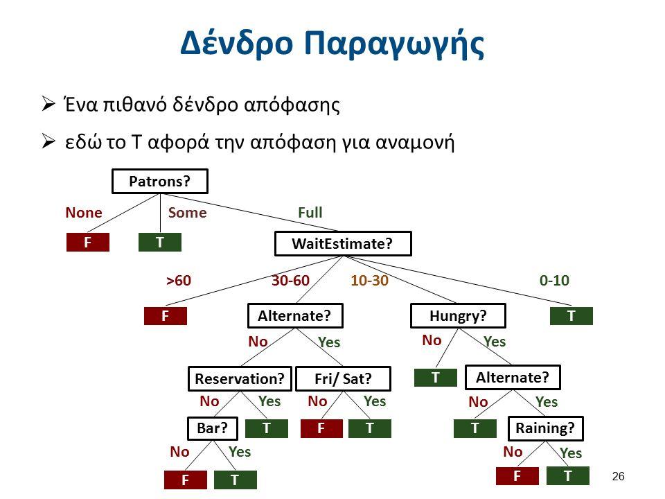 Δένδρο Παραγωγής  Ένα πιθανό δένδρο απόφασης  εδώ το Τ αφορά την απόφαση για αναμονή 26 Patrons.