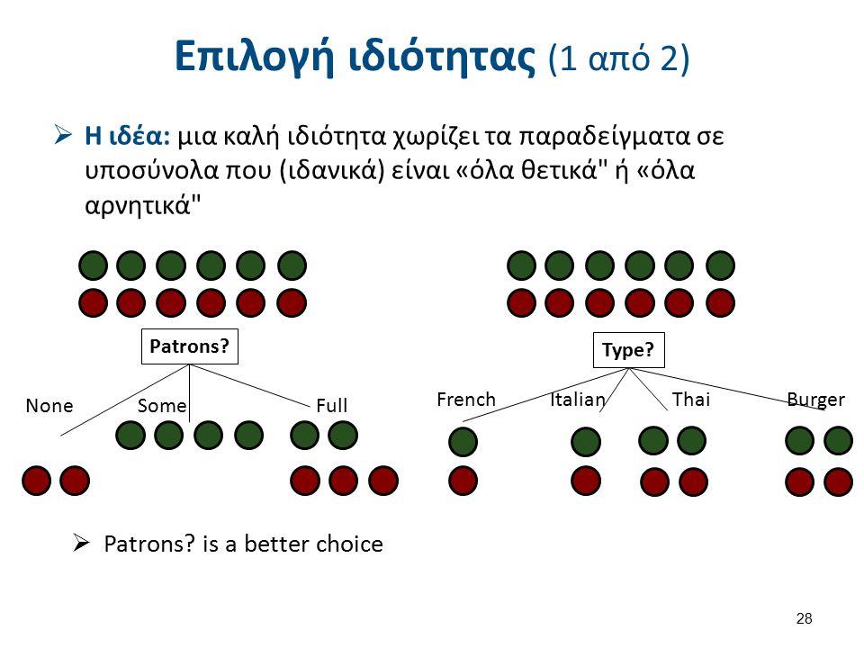 Επιλογή ιδιότητας (1 από 2)  Η ιδέα: μια καλή ιδιότητα χωρίζει τα παραδείγματα σε υποσύνολα που (ιδανικά) είναι «όλα θετικά ή «όλα αρνητικά 28  Patrons.