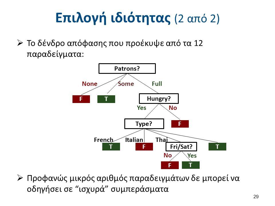  Το δένδρο απόφασης που προέκυψε από τα 12 παραδείγματα: Επιλογή ιδιότητας (2 από 2) 29  Προφανώς μικρός αριθμός παραδειγμάτων δε μπορεί να οδηγήσει σε ισχυρά συμπεράσματα Patrons.