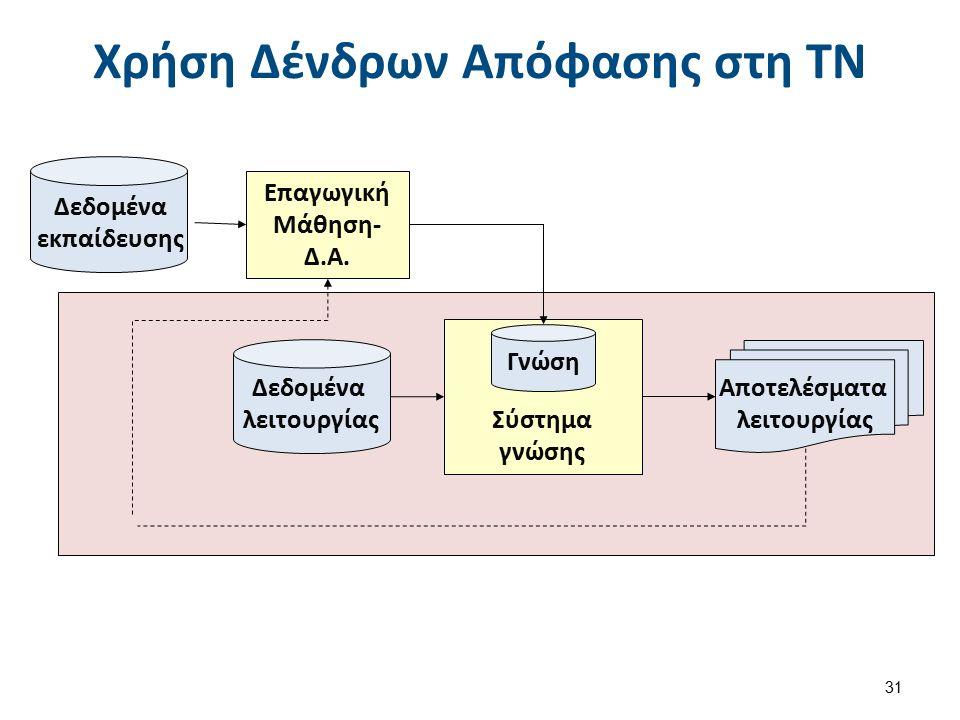 Χρήση Δένδρων Απόφασης στη ΤΝ 31 Επαγωγική Μάθηση- Δ.Α.