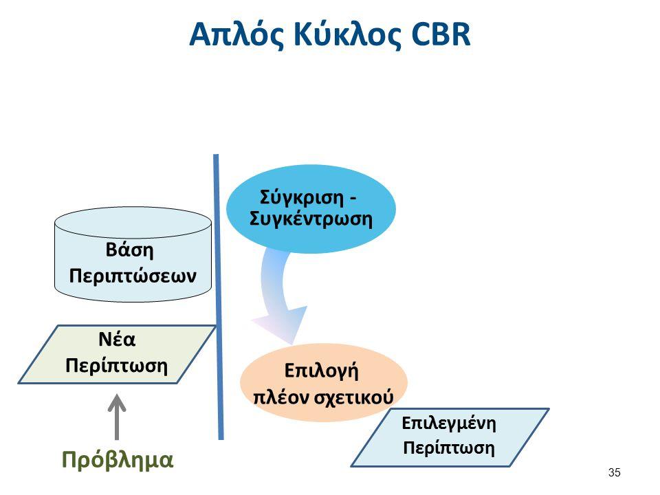 Απλός Κύκλος CBR 35 Σύγκριση - Συγκέντρωση Επιλογή πλέον σχετικού Νέα Περίπτωση Πρόβλημα Επιλεγμένη Περίπτωση Βάση Περιπτώσεων
