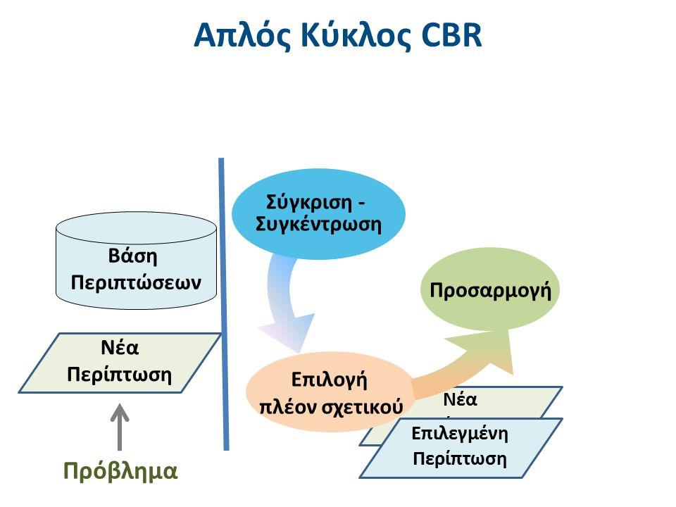 Νέα Περίπτωση Απλός Κύκλος CBR 36 Σύγκριση - Συγκέντρωση Προσαρμογή Επιλογή πλέον σχετικού Νέα Περίπτωση Πρόβλημα Επιλεγμένη Περίπτωση Βάση Περιπτώσεων