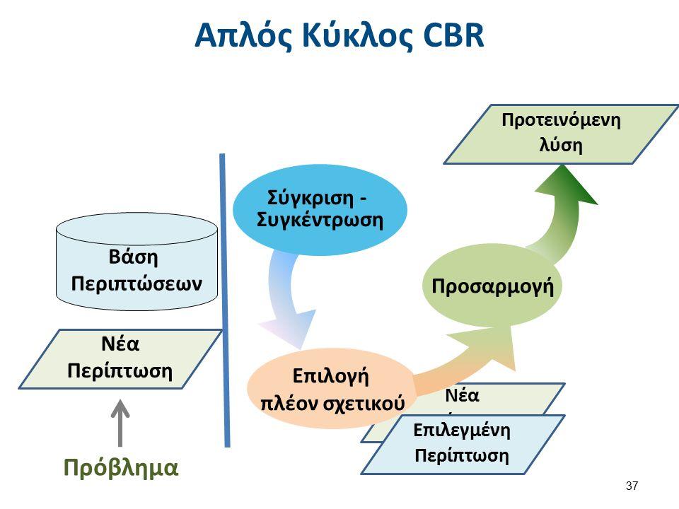 Νέα Περίπτωση Απλός Κύκλος CBR 37 Σύγκριση - Συγκέντρωση Προσαρμογή Επιλογή πλέον σχετικού Νέα Περίπτωση Πρόβλημα Επιλεγμένη Περίπτωση Προτεινόμενη λύση Βάση Περιπτώσεων