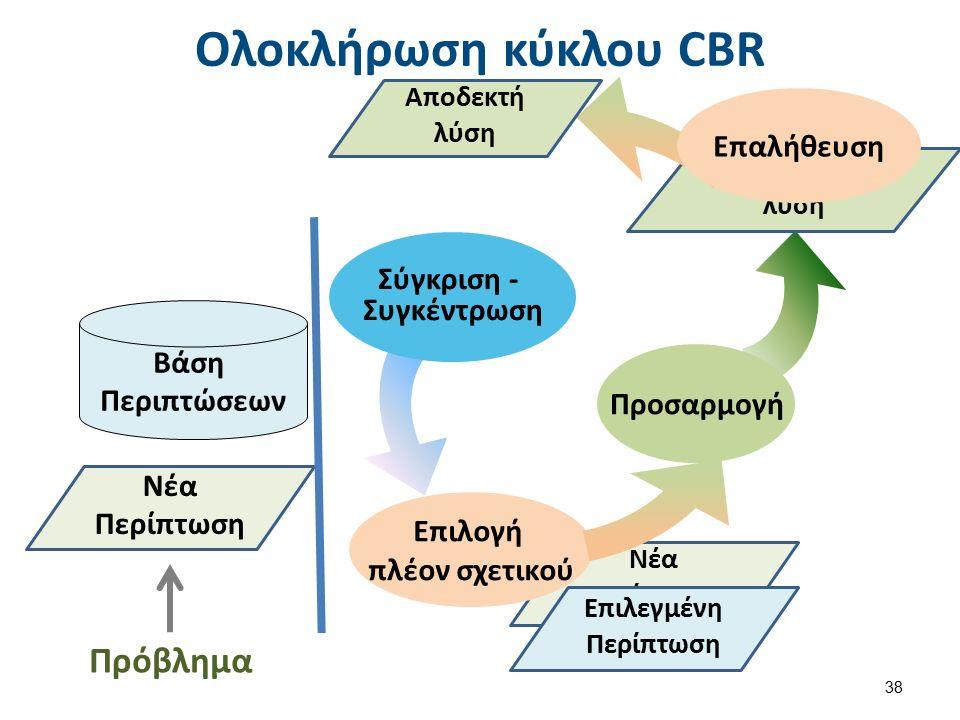 Προτεινόμενη λύση Νέα Περίπτωση Ολοκλήρωση κύκλου CBR 38 Νέα Περίπτωση Βάση Περιπτώσεων Σύγκριση - Συγκέντρωση Προσαρμογή Επιλογή πλέον σχετικού Πρόβλημα Επιλεγμένη Περίπτωση Επαλήθευση Αποδεκτή λύση