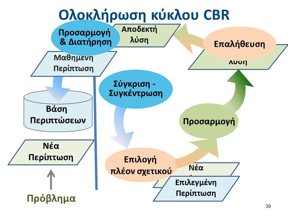 Προτεινόμενη λύση Νέα Περίπτωση Ολοκλήρωση κύκλου CBR 39 Νέα Περίπτωση Βάση Περιπτώσεων Σύγκριση - Συγκέντρωση Προσαρμογή Επιλογή πλέον σχετικού Πρόβλημα Επιλεγμένη Περίπτωση Επαλήθευση Αποδεκτή λύση Μαθημένη Περίπτωση Προσαρμογή & Διατήρηση