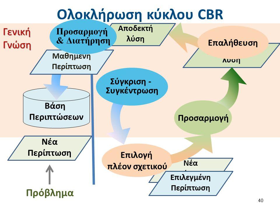ΓενικήΓνώση Προτεινόμενη λύση Νέα Περίπτωση Ολοκλήρωση κύκλου CBR 40 Νέα Περίπτωση Βάση Περιπτώσεων Σύγκριση - Συγκέντρωση Προσαρμογή Επιλογή πλέον σχετικού Πρόβλημα Επιλεγμένη Περίπτωση Επαλήθευση Αποδεκτή λύση Μαθημένη Περίπτωση Προσαρμογή & Διατήρηση