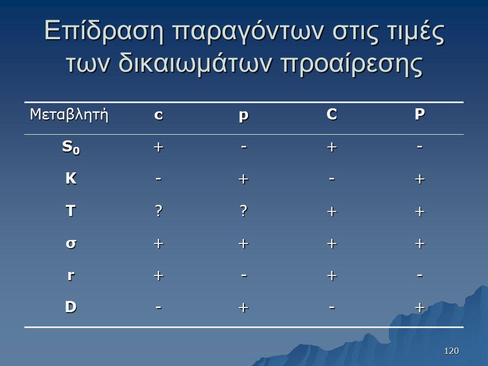 Επίδραση παραγόντων στις τιμές των δικαιωμάτων προαίρεσης ΜεταβλητήcpCP S0S0S0S0+-+- K-+-+ T??++ σ++++ r+-+- D-+-+ 120