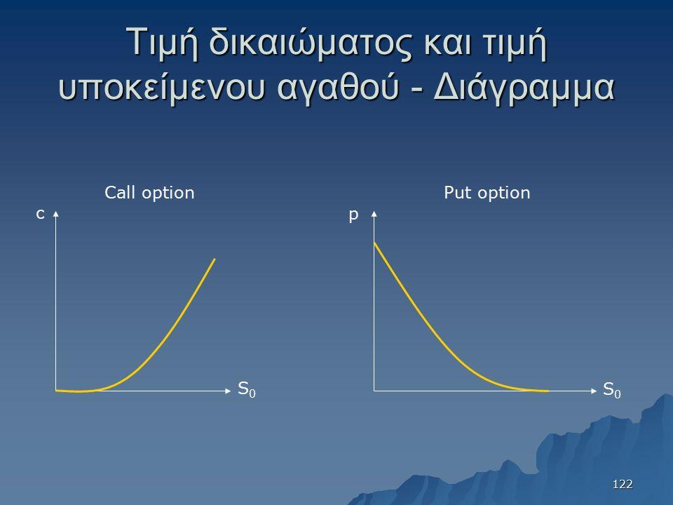 Τιμή δικαιώματος και τιμή υποκείμενου αγαθού - Διάγραμμα S0S0 c S0S0 p Call optionPut option 122