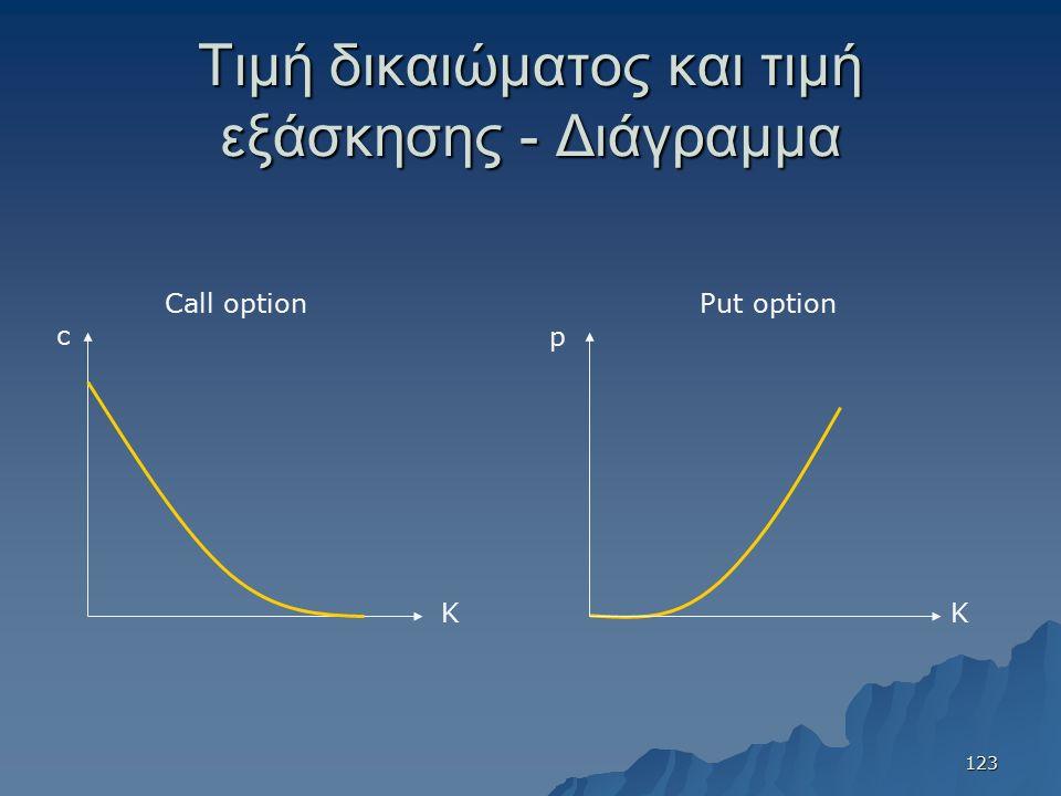 Τιμή δικαιώματος και τιμή εξάσκησης - Διάγραμμα Κ c Κ p Call optionPut option 123