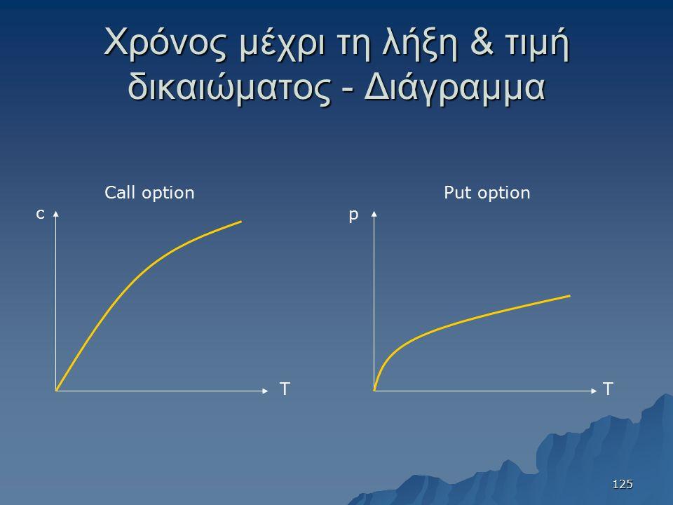Χρόνος μέχρι τη λήξη & τιμή δικαιώματος - Διάγραμμα Τ c Τ p Call optionPut option 125