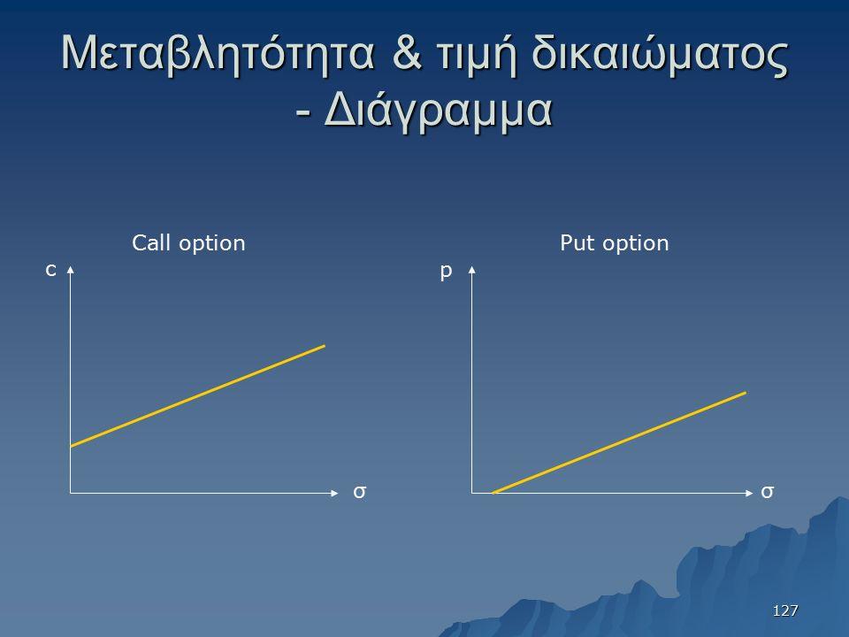 Μεταβλητότητα & τιμή δικαιώματος - Διάγραμμα σ c σ p Call optionPut option 127
